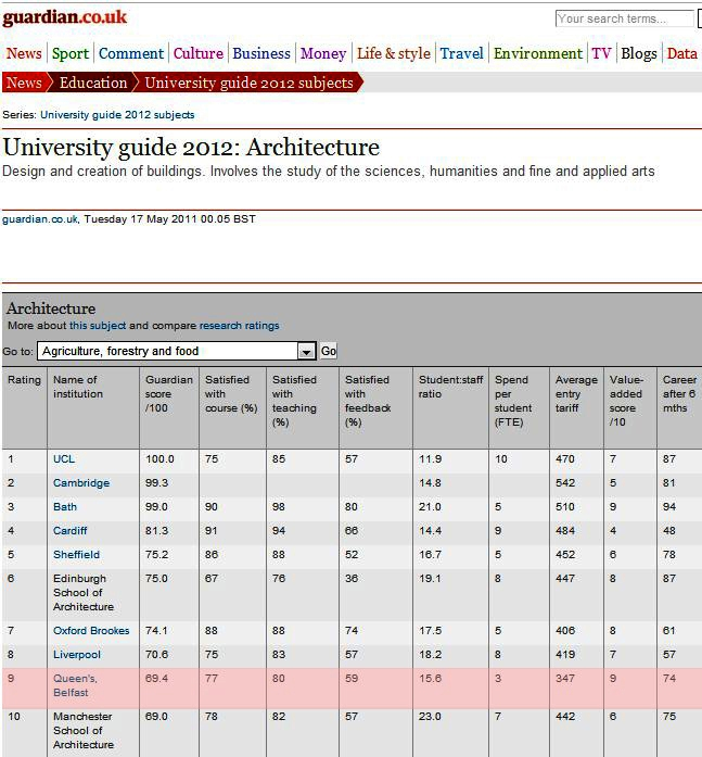 Sheffield hallam moves up in latest good university guide rankings.